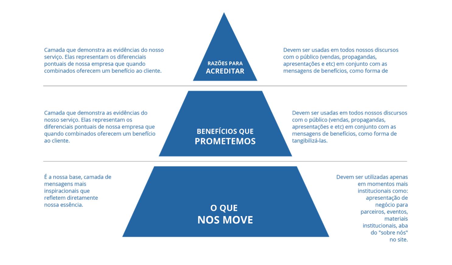 Piramide da Identidade Verbal do grupo Beiramar