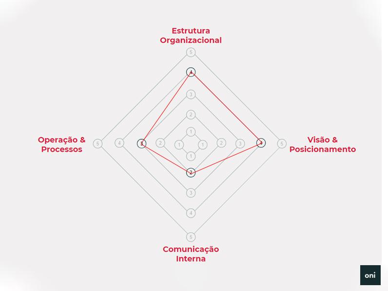 Framework de fusão favorável