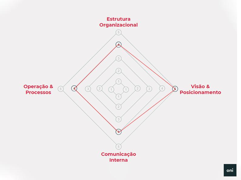 framework de fusão ideal