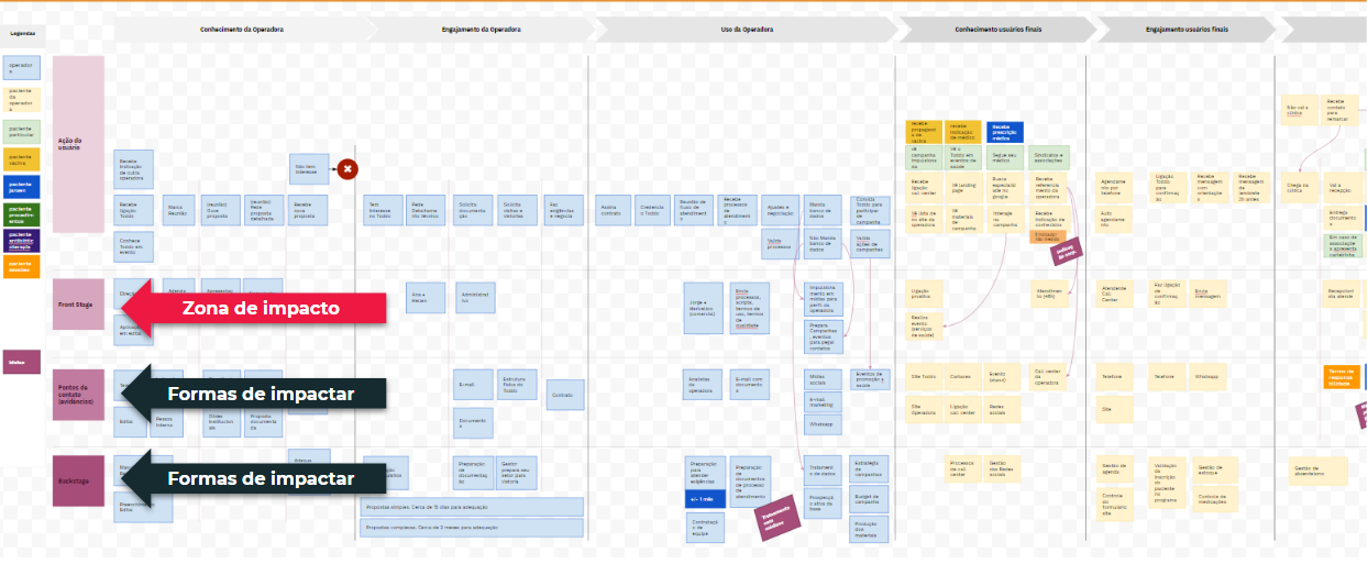 service design blueprint